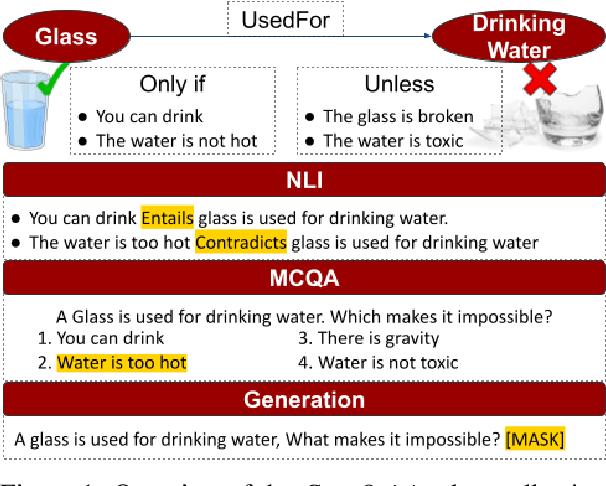 Figure 1 for CoreQuisite: Circumstantial Preconditions of Common Sense Knowledge