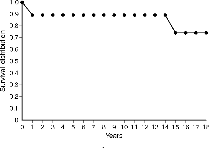 Fig. 3 Product-limit estimate of survival in our 18 patients