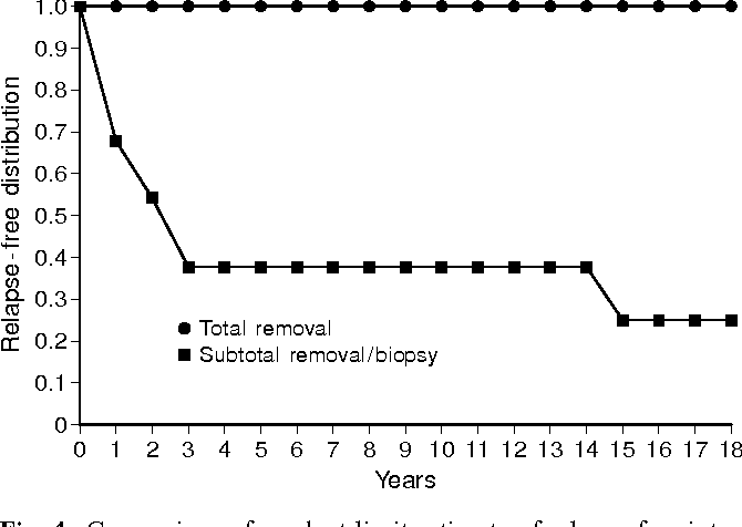 Fig. 4 Comparison of product-limit estimate of relapse-free interval between total and less than total removal