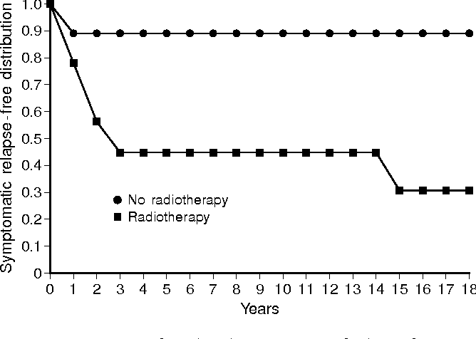 Fig. 5 Comparison of product-limit estimate of relapse-free interval between radiotherapy (XRT) and no radiotherapy