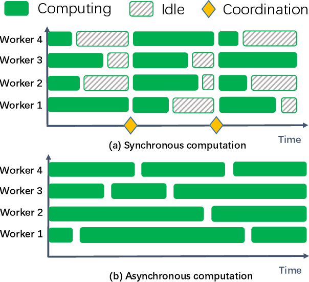 Figure 1 for Privacy-Preserving Asynchronous Federated Learning Algorithms for Multi-Party Vertically Collaborative Learning