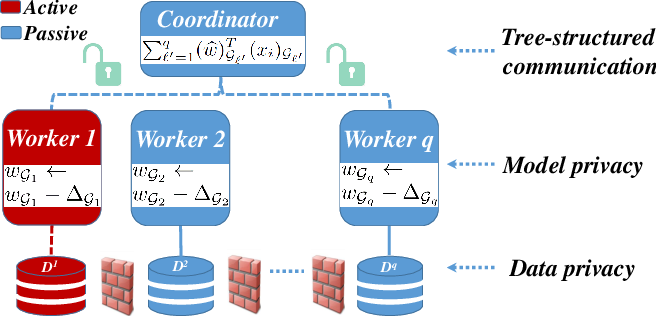 Figure 3 for Privacy-Preserving Asynchronous Federated Learning Algorithms for Multi-Party Vertically Collaborative Learning