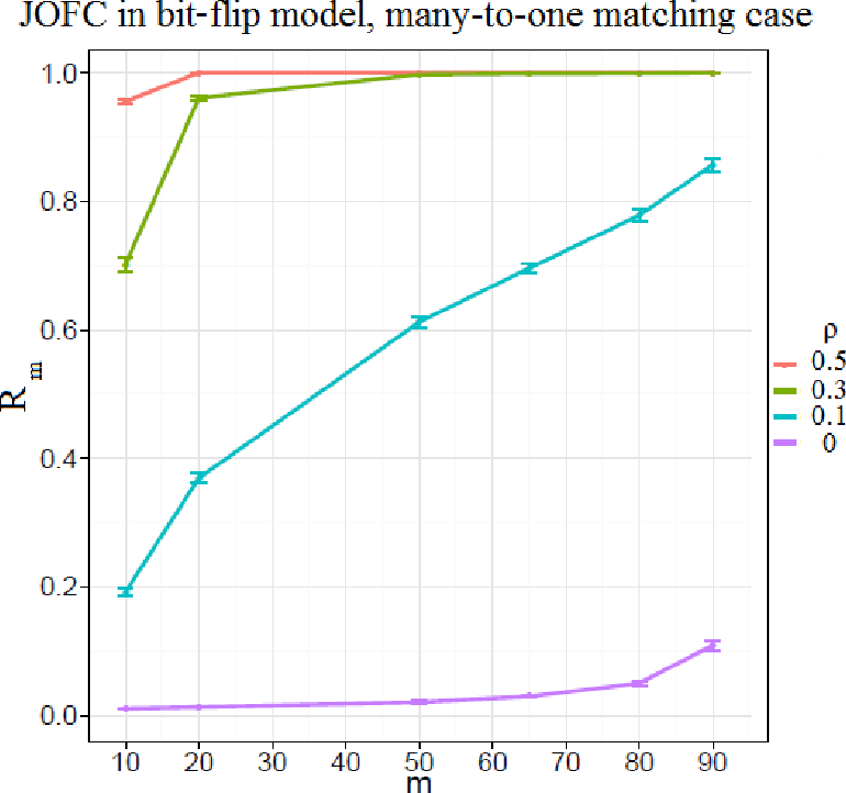 Figure 3 for Seeded Graph Matching Via Joint Optimization of Fidelity and Commensurability