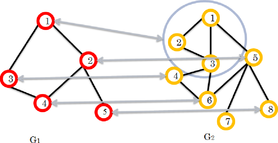 Figure 1 for Seeded Graph Matching Via Joint Optimization of Fidelity and Commensurability