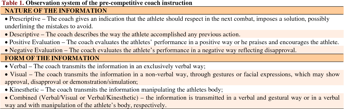 Table 1 From Athletes Retention Of A Coachs Instruction Before A