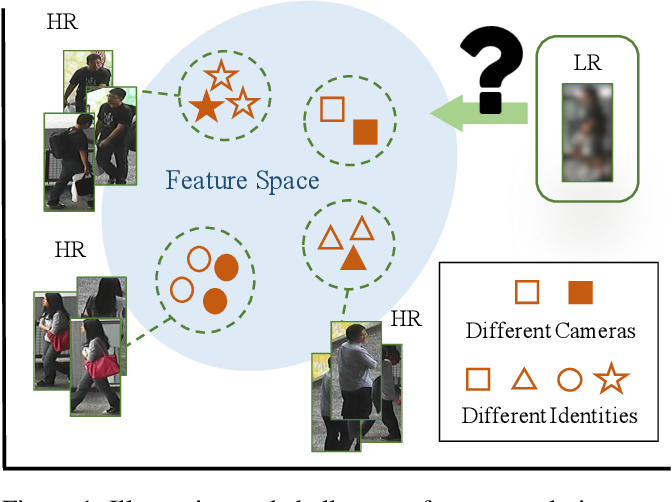 Figure 1 for Learning Resolution-Invariant Deep Representations for Person Re-Identification