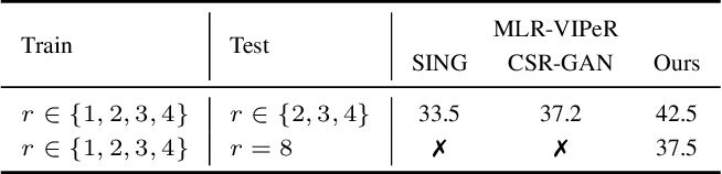 Figure 4 for Learning Resolution-Invariant Deep Representations for Person Re-Identification