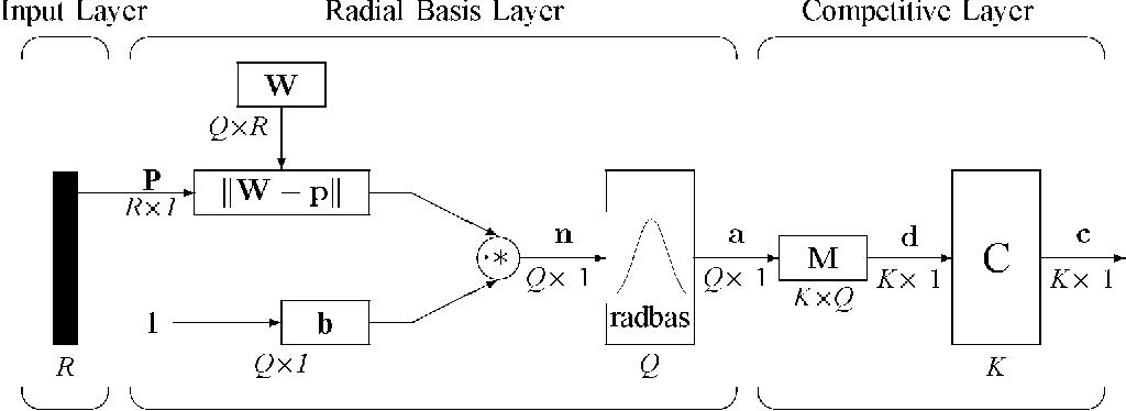 Figure 4 for A Leaf Recognition Algorithm for Plant Classification Using Probabilistic Neural Network