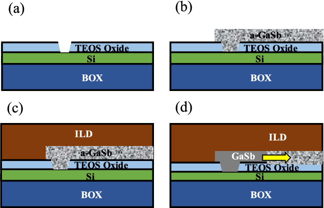 GaSb MSM Photodetectors on Si Waveguides by Rapid Melt