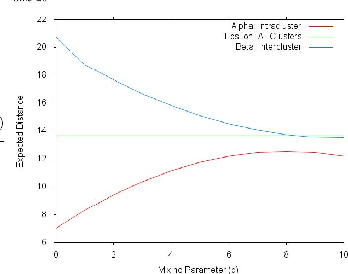 Figure 2 for Algorithms for item categorization based on ordinal ranking data