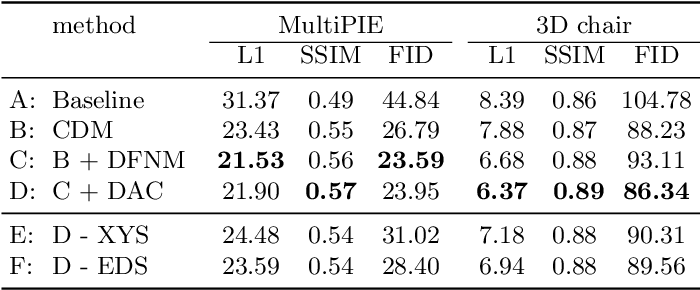 Figure 2 for Novel View Synthesis on Unpaired Data by Conditional Deformable Variational Auto-Encoder