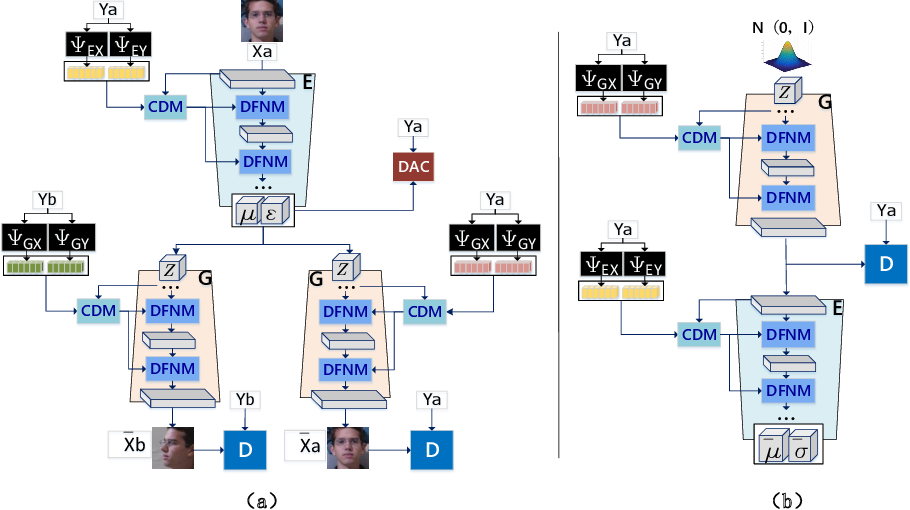 Figure 3 for Novel View Synthesis on Unpaired Data by Conditional Deformable Variational Auto-Encoder