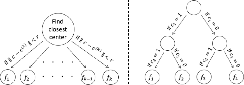 Figure 3 for One Network Fits All? Modular versus Monolithic Task Formulations in Neural Networks