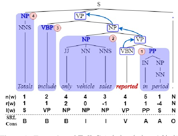 Figure 1 for How to best use Syntax in Semantic Role Labelling