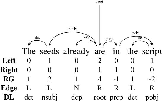 Figure 3 for How to best use Syntax in Semantic Role Labelling