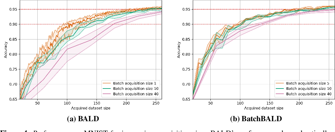 Figure 3 for BatchBALD: Efficient and Diverse Batch Acquisition for Deep Bayesian Active Learning