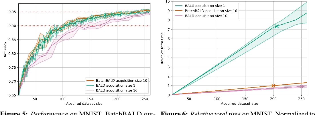 Figure 4 for BatchBALD: Efficient and Diverse Batch Acquisition for Deep Bayesian Active Learning