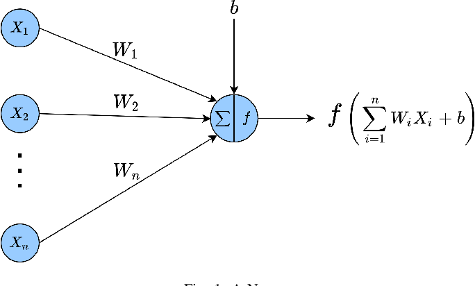 Figure 1 for Deep Neural Network Approach to Estimate Early Worst-Case Execution Time