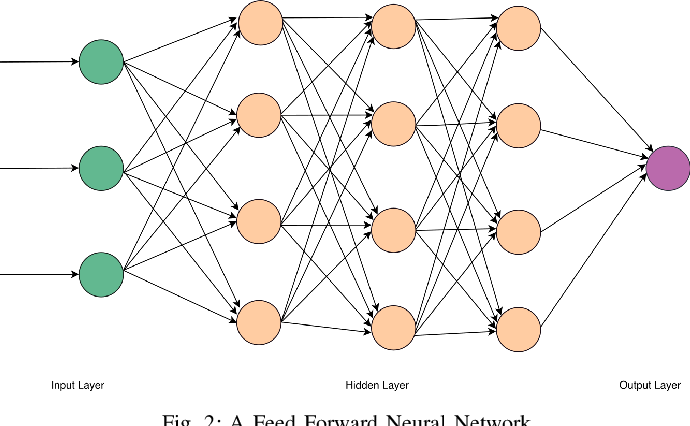 Figure 2 for Deep Neural Network Approach to Estimate Early Worst-Case Execution Time