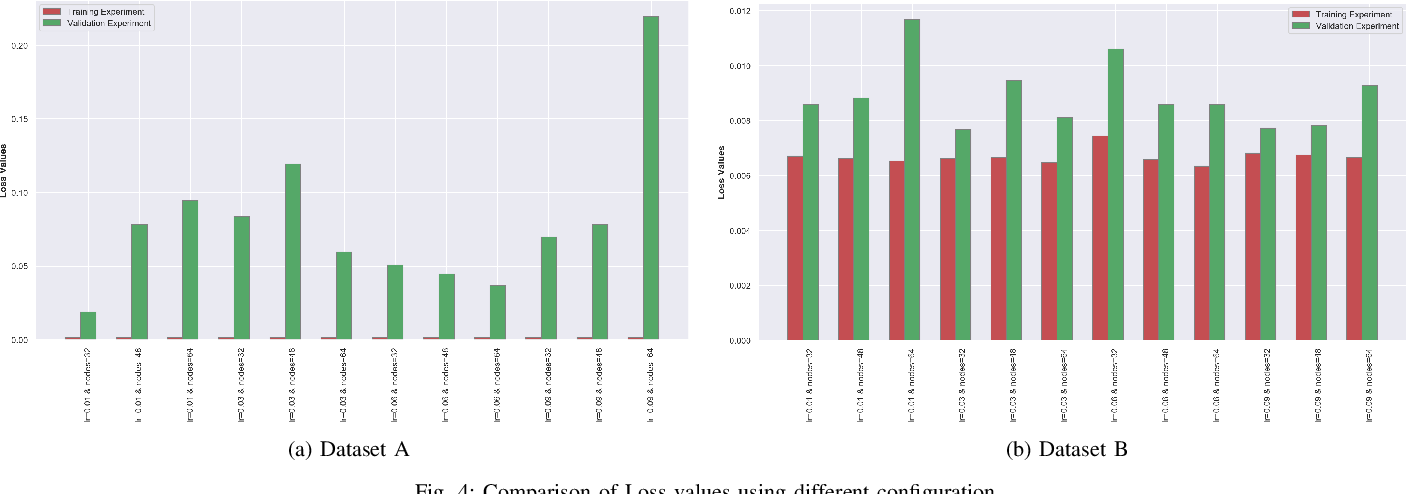 Figure 4 for Deep Neural Network Approach to Estimate Early Worst-Case Execution Time