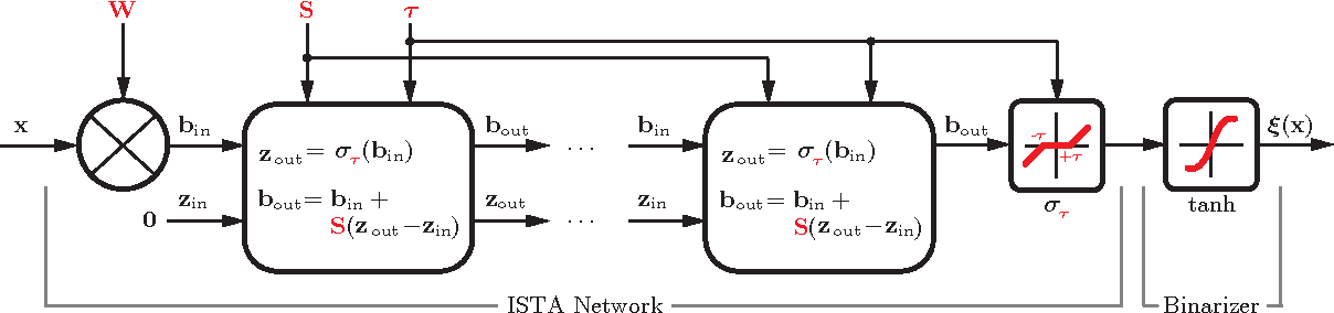 Figure 1 for Sparse similarity-preserving hashing