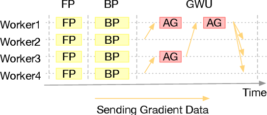 Figure 1 for DaSGD: Squeezing SGD Parallelization Performance in Distributed Training Using Delayed Averaging