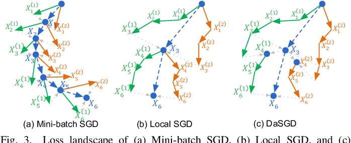 Figure 3 for DaSGD: Squeezing SGD Parallelization Performance in Distributed Training Using Delayed Averaging