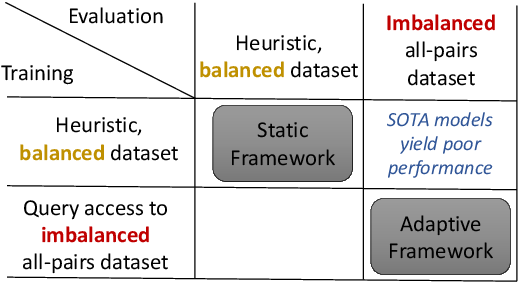 Figure 1 for On the Importance of Adaptive Data Collection for Extremely Imbalanced Pairwise Tasks