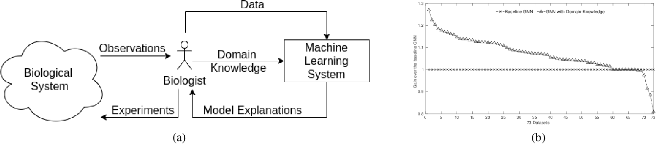 Figure 1 for Incorporating Domain Knowledge into Deep Neural Networks
