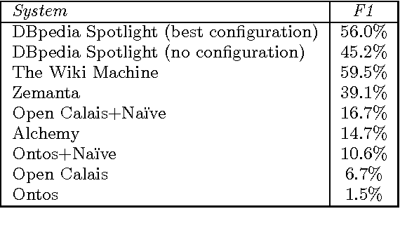 Table 2 from DBpedia spotlight: shedding light on the web of