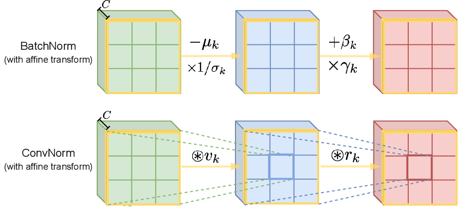 Figure 1 for Convolutional Normalization: Improving Deep Convolutional Network Robustness and Training