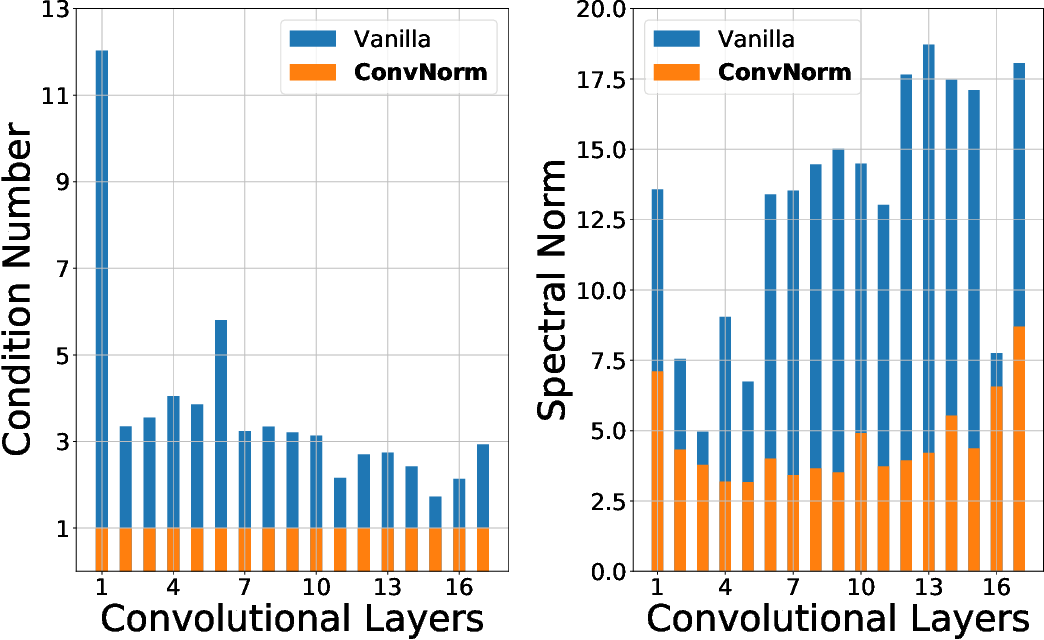 Figure 3 for Convolutional Normalization: Improving Deep Convolutional Network Robustness and Training