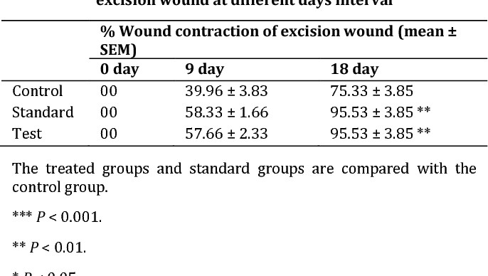 PDF] FORMULATION AND EVALUATION OF AN HERBAL CREAM FOR WOUND