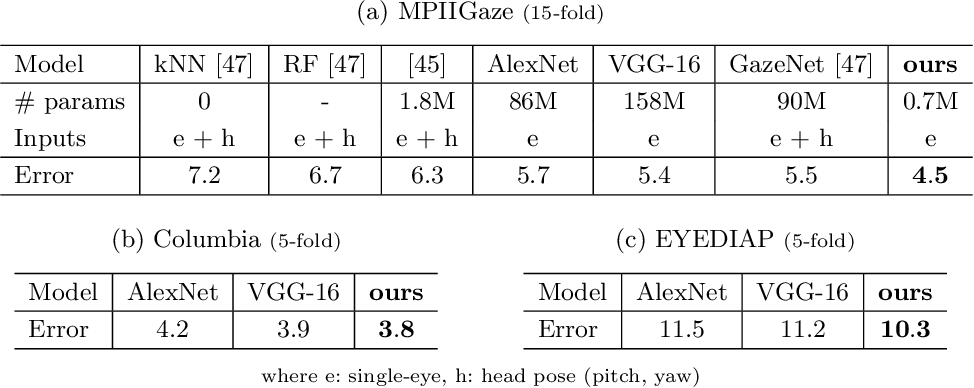 Figure 3 for Deep Pictorial Gaze Estimation