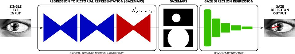 Figure 1 for Deep Pictorial Gaze Estimation