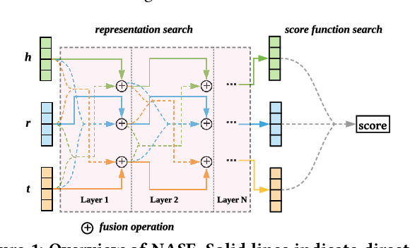 Figure 1 for NASE: Learning Knowledge Graph Embedding for Link Prediction via Neural Architecture Search