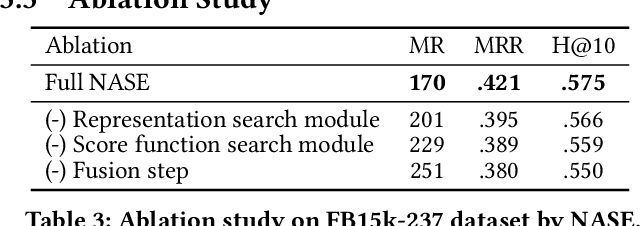 Figure 4 for NASE: Learning Knowledge Graph Embedding for Link Prediction via Neural Architecture Search