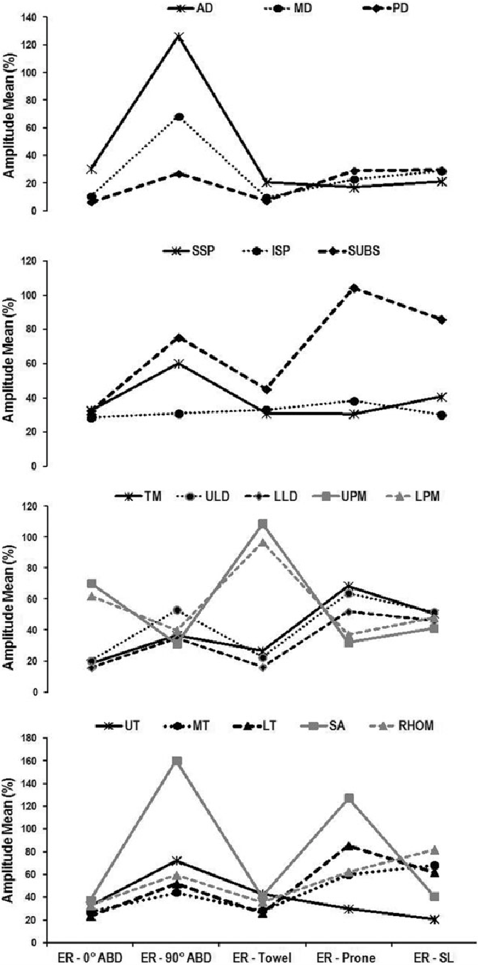 Electromyographic Analysis of the Shoulder Girdle Musculature During ...