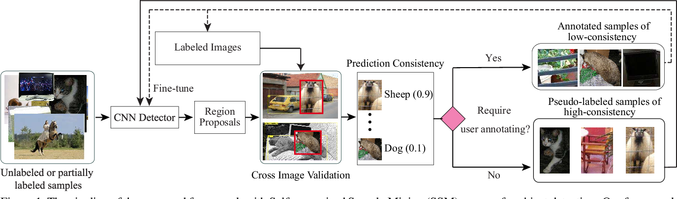 Figure 1 for Towards Human-Machine Cooperation: Self-supervised Sample Mining for Object Detection