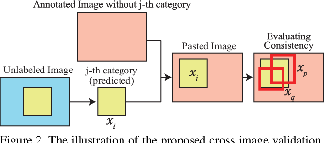 Figure 3 for Towards Human-Machine Cooperation: Self-supervised Sample Mining for Object Detection