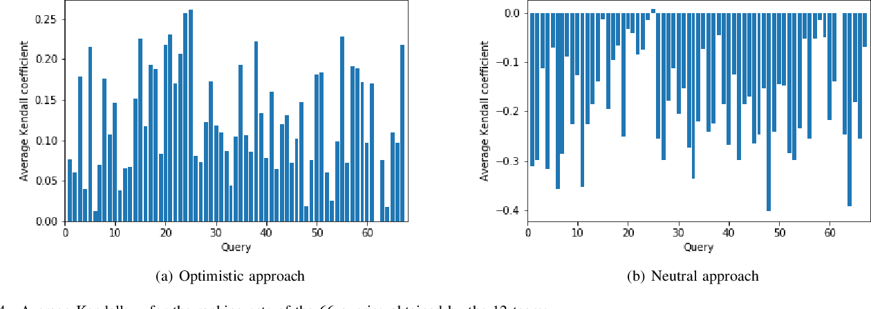 Figure 4 for Quantifying consensus of rankings based on q-support patterns