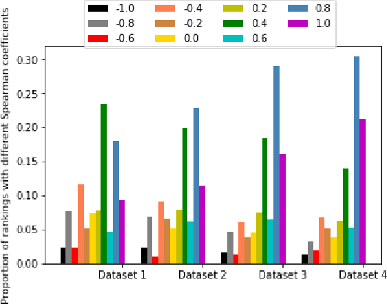 Figure 1 for Quantifying consensus of rankings based on q-support patterns