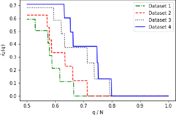 Figure 2 for Quantifying consensus of rankings based on q-support patterns