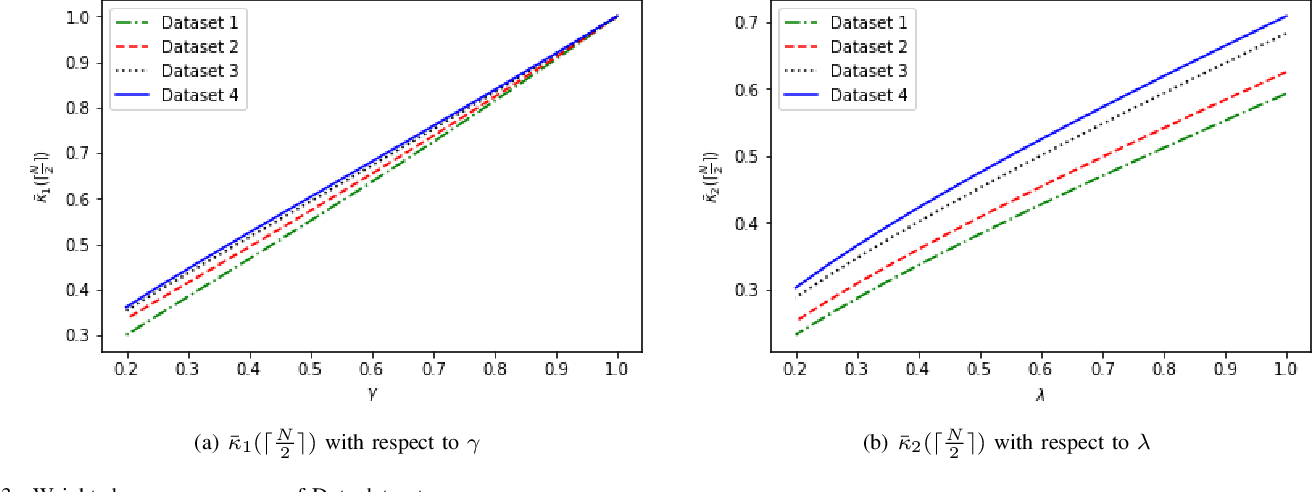 Figure 3 for Quantifying consensus of rankings based on q-support patterns