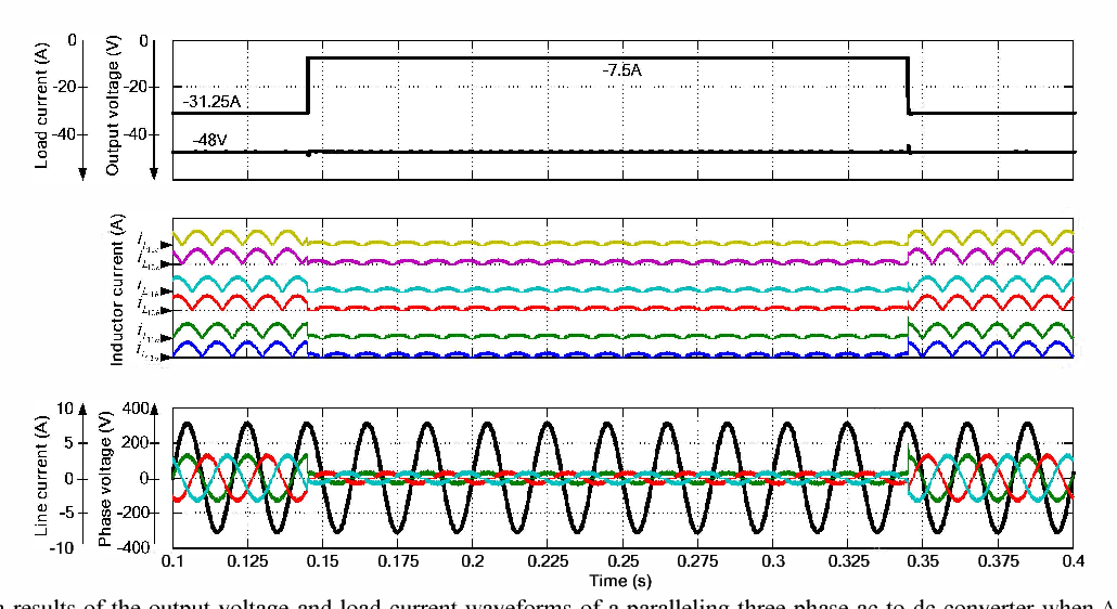 Fig. 5 Closed-up of the output voltage and load current waveforms of a paralleling three-phase ac-to-dc converter when J'..Po is subject to a change from 0.36kW to 1.5kW and vice versa with small dc bus capacitor (Co=690 f1 F).