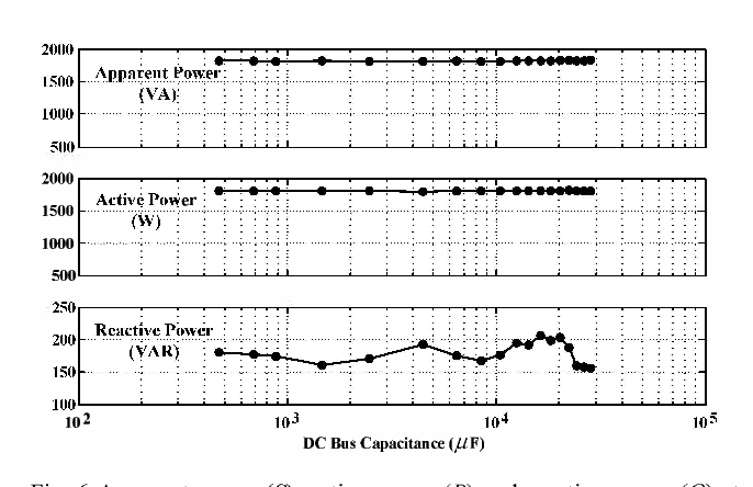 Fig. 6 Apparent power (S). active power (P) and reactive power (Q) at full-load condition in function of the dc bus capacitance C, (Co,moY = 28,270 !J.F and Co,min = 470!J.F).