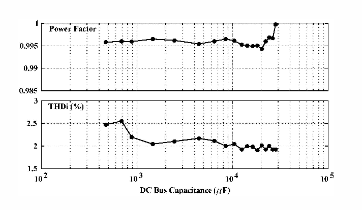 Fig. 7 Power Factor (PF) and THD, at nominal input voltage in function of dc bus capacitance Co (Co.max = 28,270 � and Co.m,