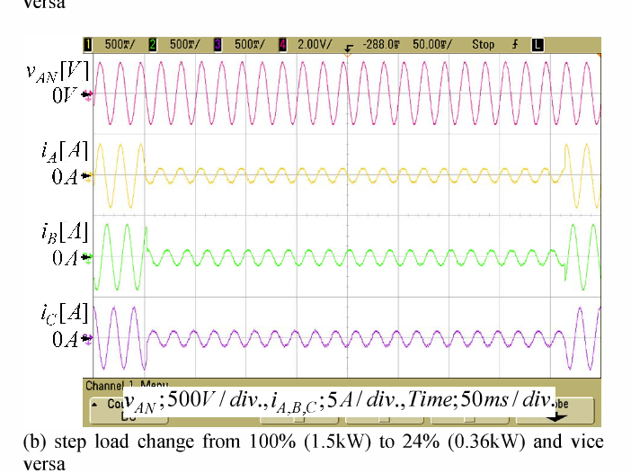 Fig. 12 Experimental waveforms for transient condition of a paralleling three-phase ac-to-dc converter with Co,