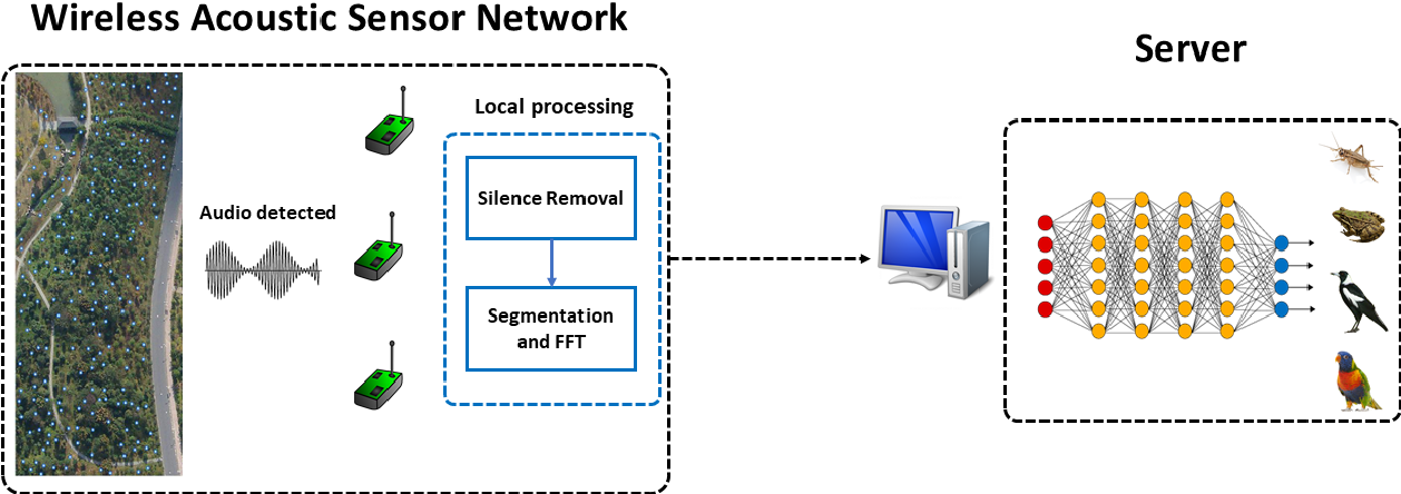 Figure 1 for A Multi-view CNN-based Acoustic Classification System for Automatic Animal Species Identification