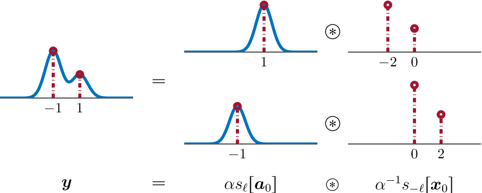 Figure 2 for Short-and-Sparse Deconvolution -- A Geometric Approach